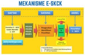 Mekanisme E-SKCK Online