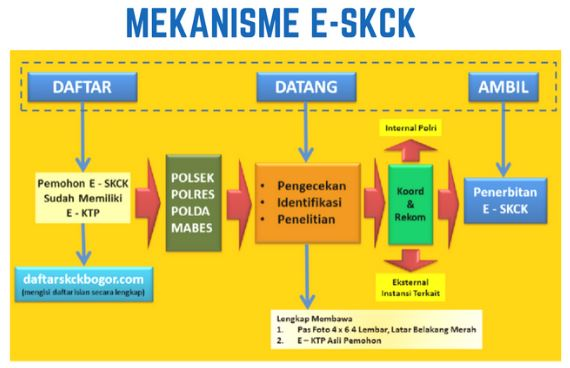 Layanan SKCK Online Mekanisme E-SKCK Online