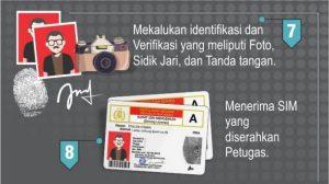 Cara dan Syarat Bikin SIM C